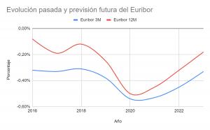 Qué es y cual es la previsión del Euribor para los próximos años